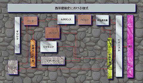 【注】この分類は、『図説年表・西洋建築の様式』(鈴木博之・伊藤大介・高原健一郎・鈴木哲威・原口秀昭、彰国社)に基づくものです。